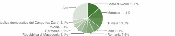 Grafico cittadinanza stranieri - Montecarotto 2010