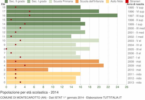 Grafico Popolazione in età scolastica - Montecarotto 2014