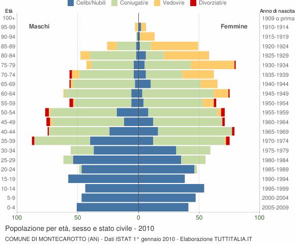Grafico Popolazione per età, sesso e stato civile Comune di Montecarotto (AN)