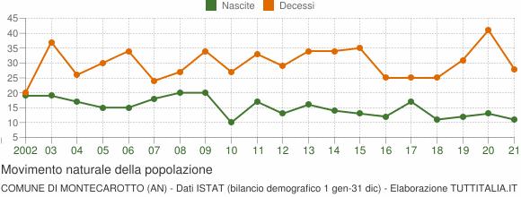 Grafico movimento naturale della popolazione Comune di Montecarotto (AN)