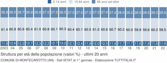 Grafico struttura della popolazione Comune di Montecarotto (AN)