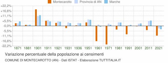 Grafico variazione percentuale della popolazione Comune di Montecarotto (AN)