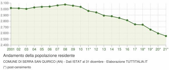 Andamento popolazione Comune di Serra San Quirico (AN)