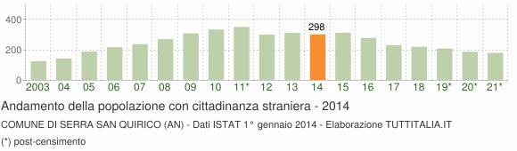 Grafico andamento popolazione stranieri Comune di Serra San Quirico (AN)