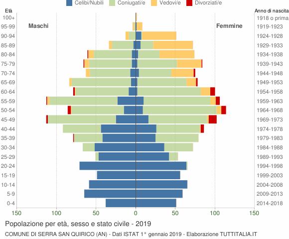 Grafico Popolazione per età, sesso e stato civile Comune di Serra San Quirico (AN)