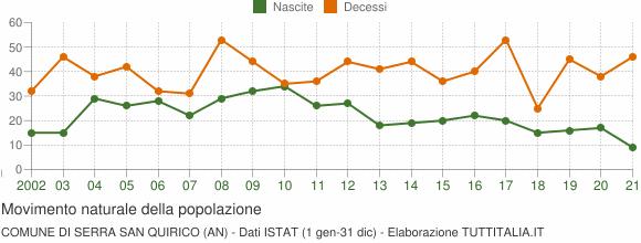 Grafico movimento naturale della popolazione Comune di Serra San Quirico (AN)