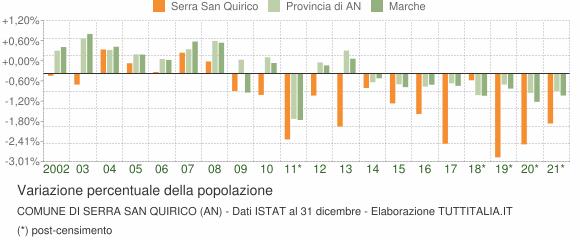 Variazione percentuale della popolazione Comune di Serra San Quirico (AN)