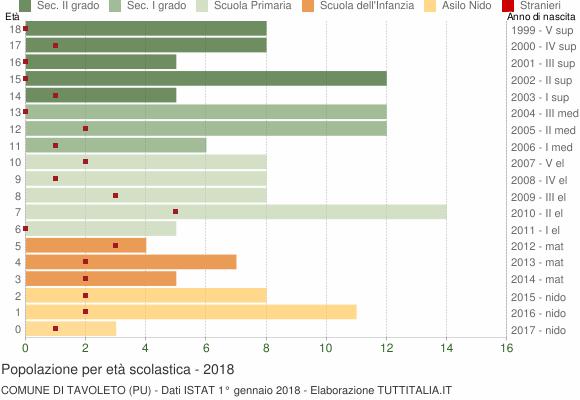 Grafico Popolazione in età scolastica - Tavoleto 2018