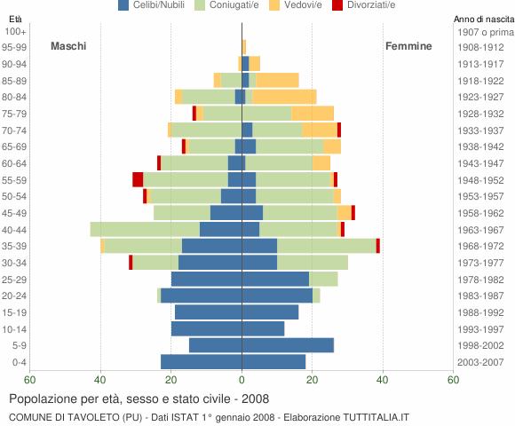 Grafico Popolazione per età, sesso e stato civile Comune di Tavoleto (PU)