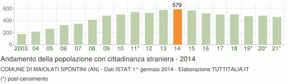Grafico andamento popolazione stranieri Comune di Maiolati Spontini (AN)