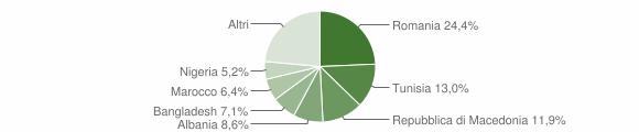 Grafico cittadinanza stranieri - Maiolati Spontini 2014