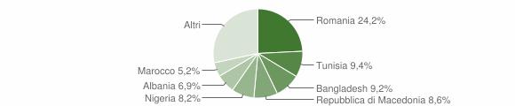 Grafico cittadinanza stranieri - Maiolati Spontini 2019