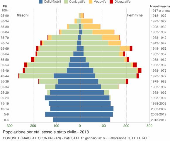 Grafico Popolazione per età, sesso e stato civile Comune di Maiolati Spontini (AN)