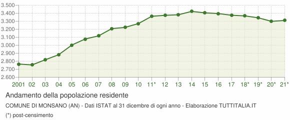 Andamento popolazione Comune di Monsano (AN)