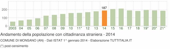 Grafico andamento popolazione stranieri Comune di Monsano (AN)