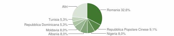 Grafico cittadinanza stranieri - Monsano 2014