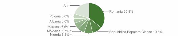 Grafico cittadinanza stranieri - Monsano 2018