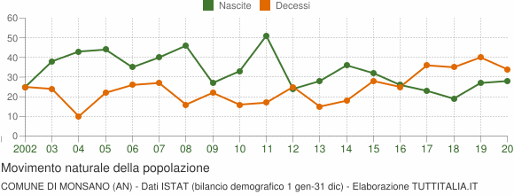 Grafico movimento naturale della popolazione Comune di Monsano (AN)