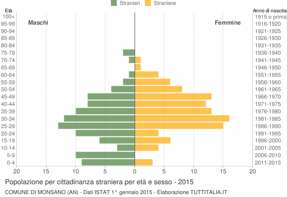 Grafico cittadini stranieri - Monsano 2015