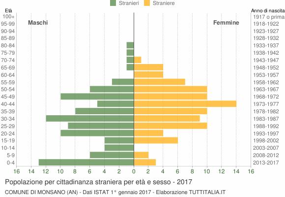 Grafico cittadini stranieri - Monsano 2017