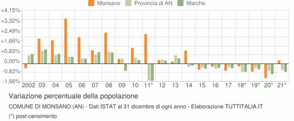 Variazione percentuale della popolazione Comune di Monsano (AN)
