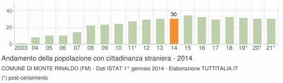 Grafico andamento popolazione stranieri Comune di Monte Rinaldo (FM)