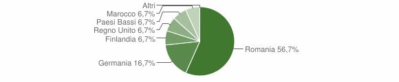 Grafico cittadinanza stranieri - Monte Rinaldo 2014