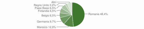 Grafico cittadinanza stranieri - Monte Rinaldo 2019