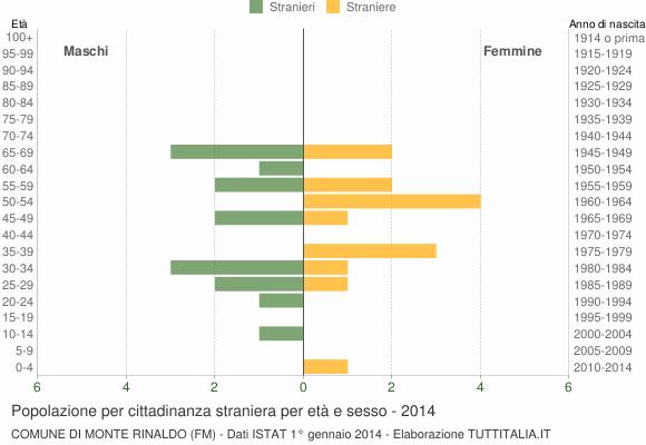 Grafico cittadini stranieri - Monte Rinaldo 2014