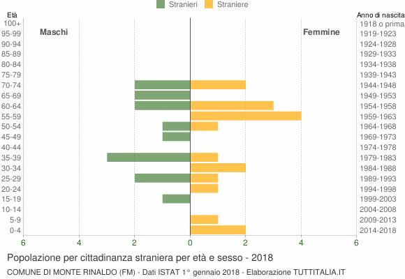 Grafico cittadini stranieri - Monte Rinaldo 2018