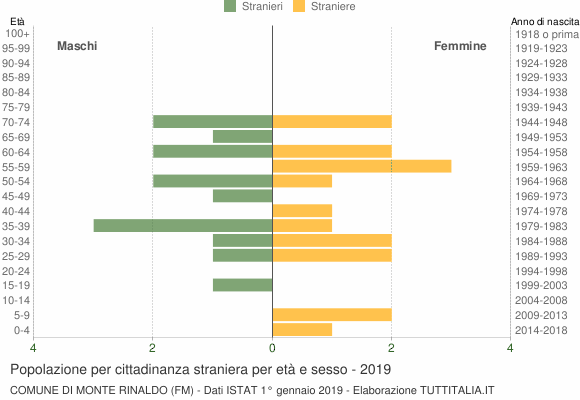 Grafico cittadini stranieri - Monte Rinaldo 2019