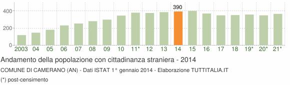 Grafico andamento popolazione stranieri Comune di Camerano (AN)