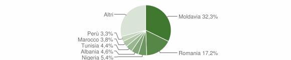 Grafico cittadinanza stranieri - Camerano 2014
