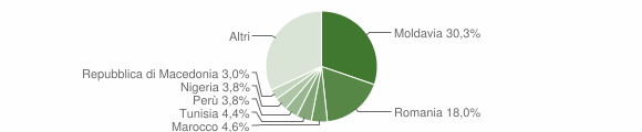 Grafico cittadinanza stranieri - Camerano 2016