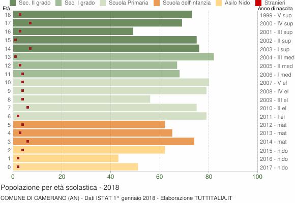 Grafico Popolazione in età scolastica - Camerano 2018