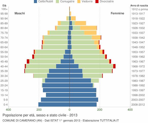 Grafico Popolazione per età, sesso e stato civile Comune di Camerano (AN)