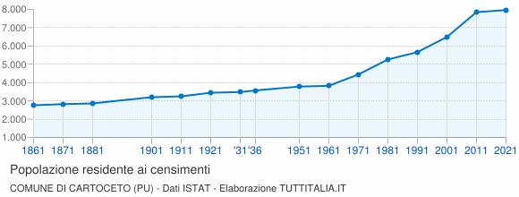Grafico andamento storico popolazione Comune di Cartoceto (PU)