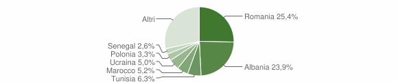 Grafico cittadinanza stranieri - Cartoceto 2019