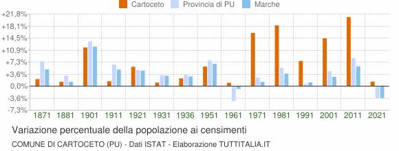 Grafico variazione percentuale della popolazione Comune di Cartoceto (PU)