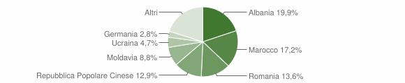 Grafico cittadinanza stranieri - Cagli 2019