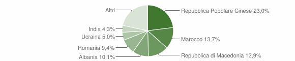 Grafico cittadinanza stranieri - Magliano di Tenna 2017