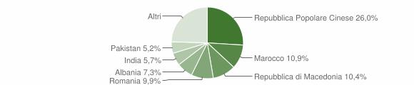 Grafico cittadinanza stranieri - Magliano di Tenna 2018