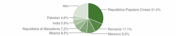 Grafico cittadinanza stranieri - Magliano di Tenna 2019