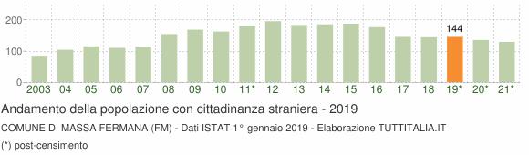 Grafico andamento popolazione stranieri Comune di Massa Fermana (FM)