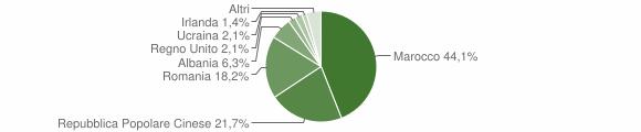 Grafico cittadinanza stranieri - Massa Fermana 2018