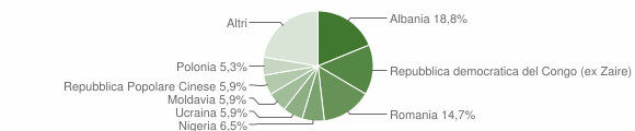 Grafico cittadinanza stranieri - Mondavio 2018