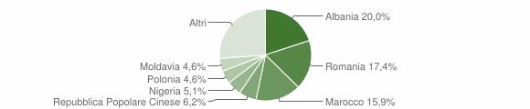 Grafico cittadinanza stranieri - Mondavio 2019