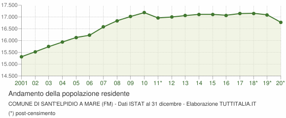 Andamento popolazione Comune di Sant'Elpidio a Mare (FM)