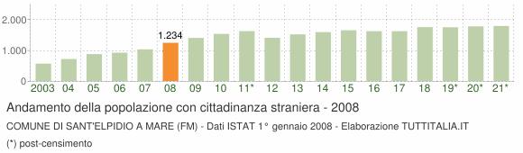 Grafico andamento popolazione stranieri Comune di Sant'Elpidio a Mare (FM)