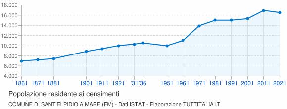 Grafico andamento storico popolazione Comune di Sant'Elpidio a Mare (FM)